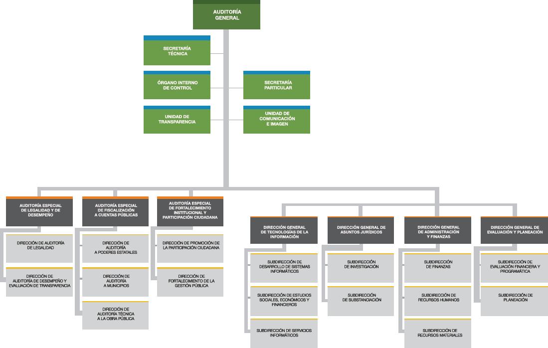 Estructura Orgánica órgano De Fiscalización Superior Del